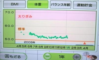 私のグラフ1年